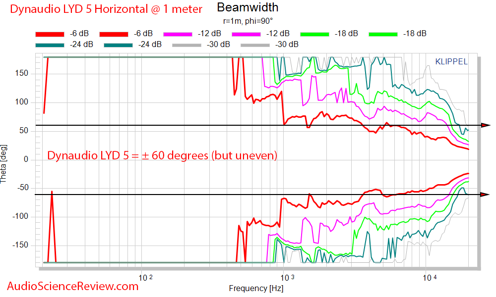 Dynaudio LYD 5 Studio Powered Monitor Speaker Horizontal Beamwidth Measurements.png