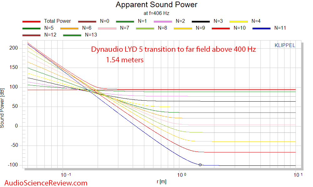 Dynaudio LYD 5 Studio Powered Monitor Speaker Nearfield to far field transition Measurements.png