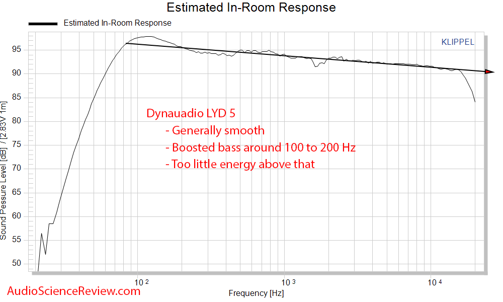 Dynaudio LYD 5 Studio Powered Monitor Speaker Spinorama CTA-2034 ANSI Predicted In-room  Frequ...png