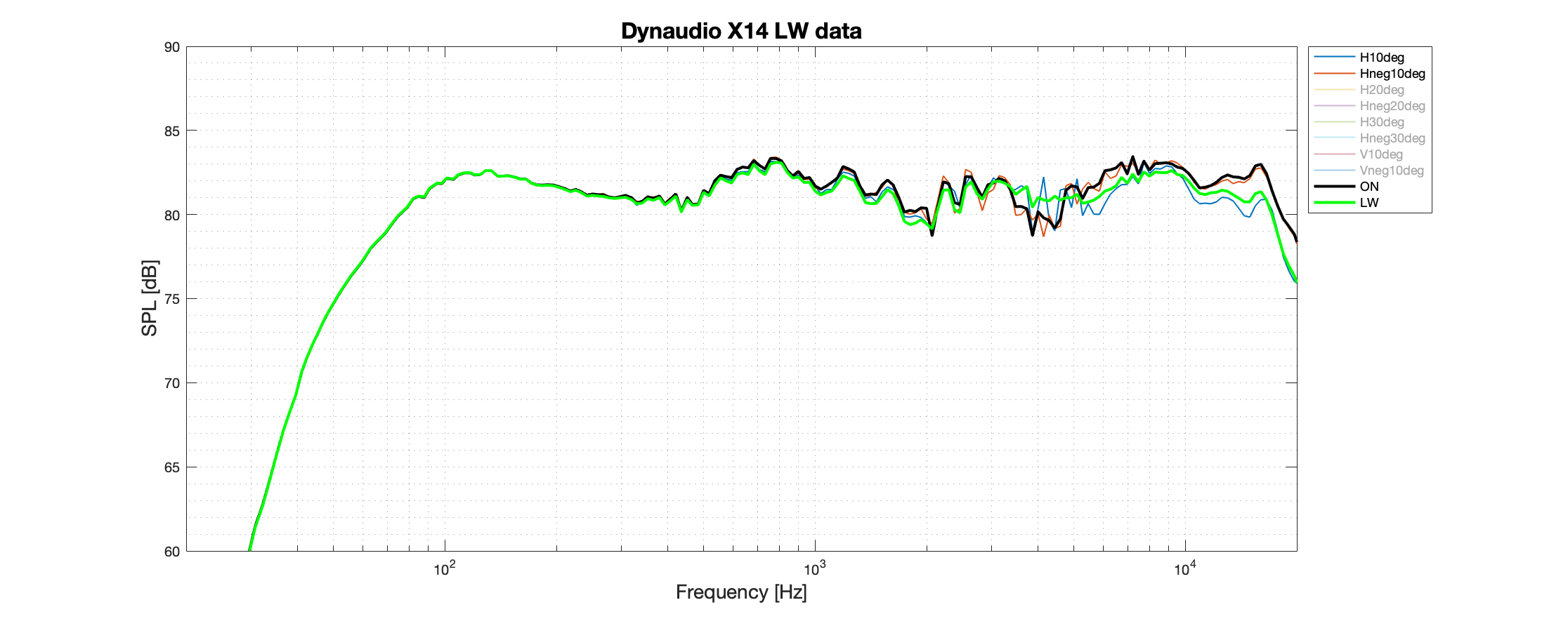 Dynaudio X14 LW Better data.png