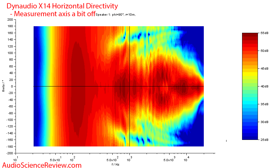 Dynaudio X14 Measurements Horizontal Directivity.png