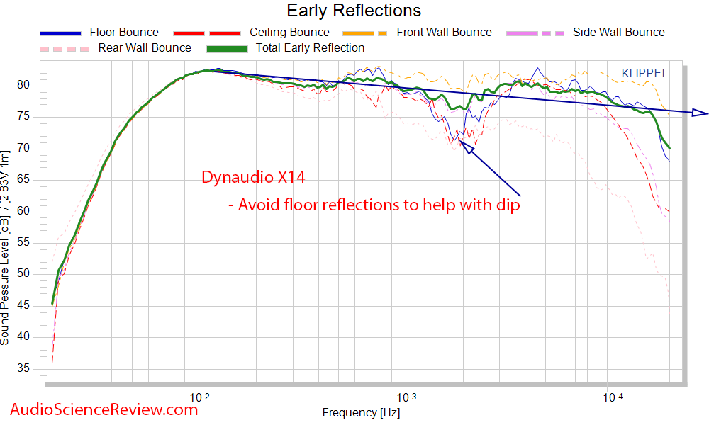 Dynaudio X14 Measurements Spinorama CEA-2035 early Window reflections Frequency Response.png
