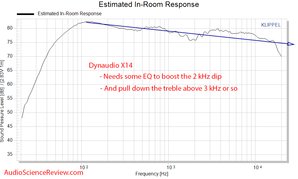 Dynaudio X14 Measurements Spinorama CEA-2035 Predicted In-room Frequency Response.png
