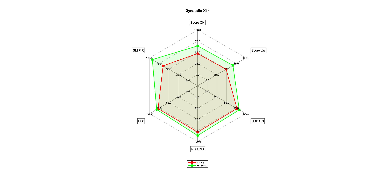 Dynaudio X14 Radar EQ Score.png