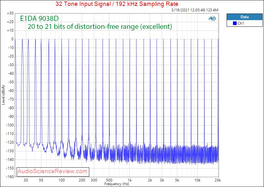 E1DA 9038D Measurements Multitone DAC Headphone Amp.png