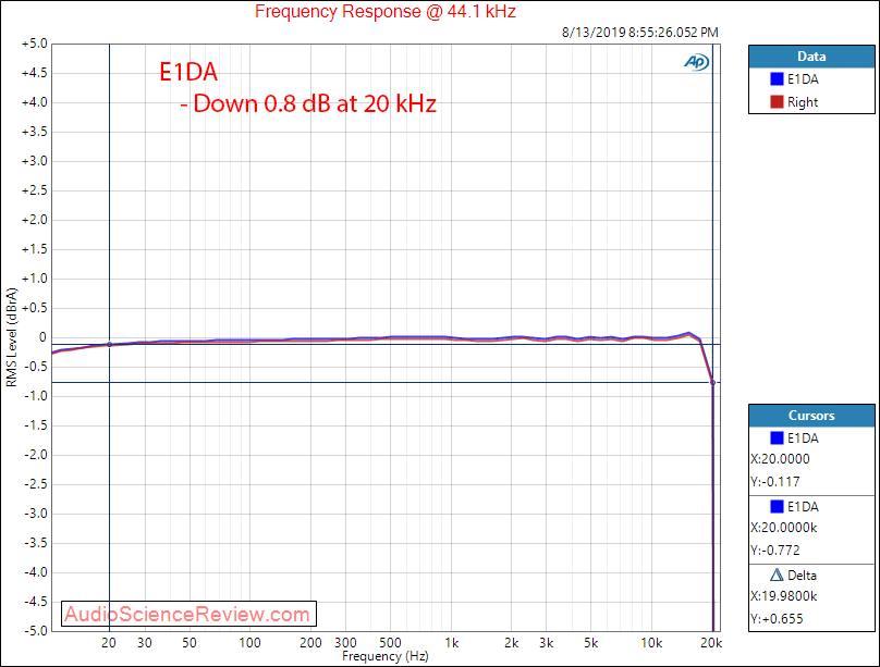 E1DA Portable DAC and Balanced Headphone Amplifier Frequency Response Audio Measurements.png