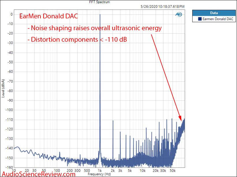Earmen Donald USB DAC 1 kHz wideband FFT Audio Measurements.png