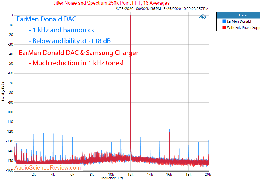 Earmen Donald USB DAC jitter Audio Measurements.png