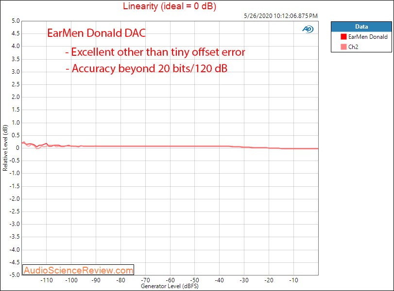 Earmen Donald USB DAC Linearity Audio Measurements.png