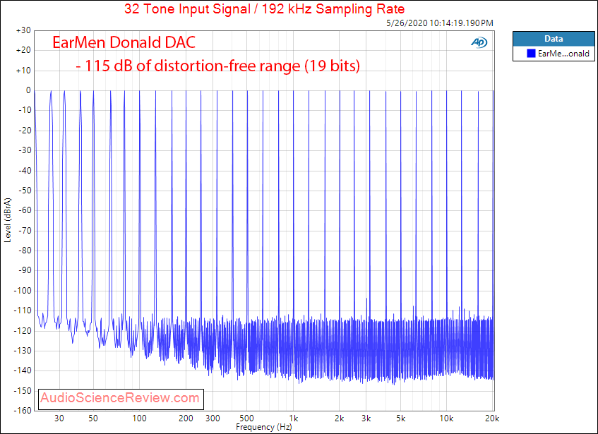 Earmen Donald USB DAC Multitone Audio Measurements.png
