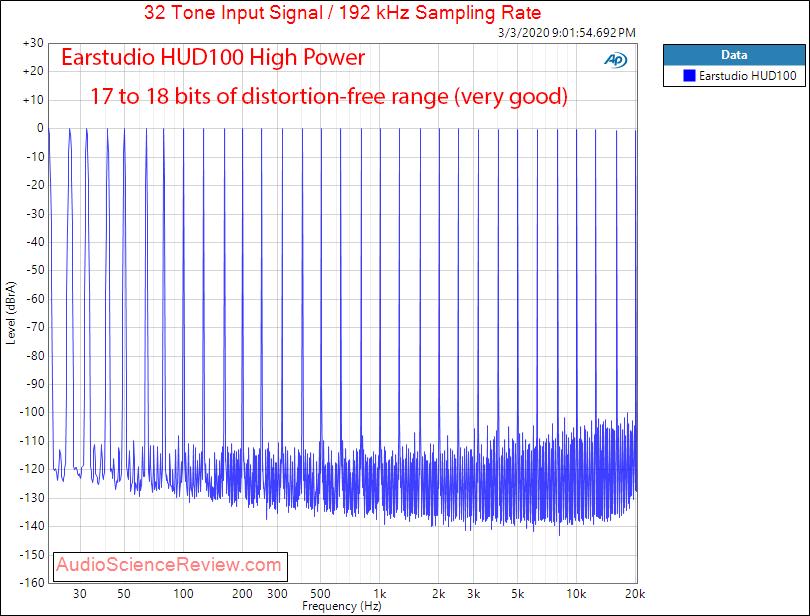 Earstudio HUD100 Portable DAC and Headpone Amplifier Adapter Multitone Audio Measurements.png