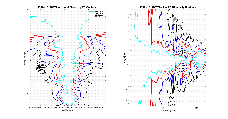 Edifier R1280T 2D surface Directivity Contour Only Data.png