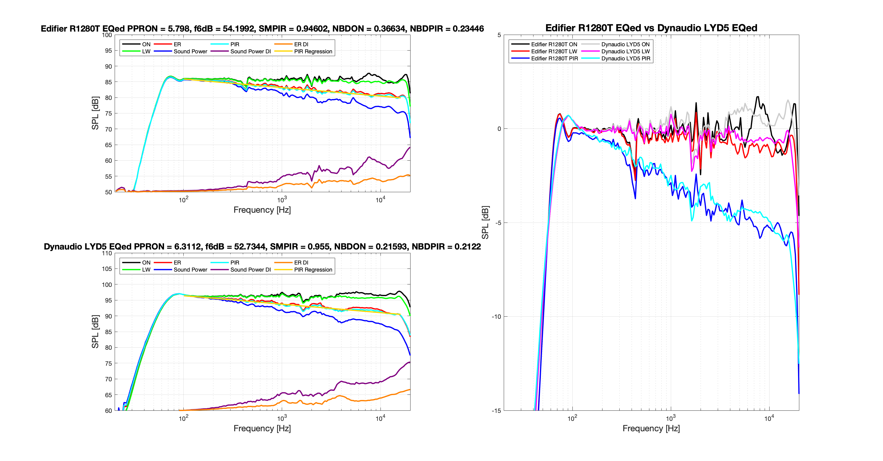 Edifier R1280T EQed vs Dynaudio LYD 5 EQed.png