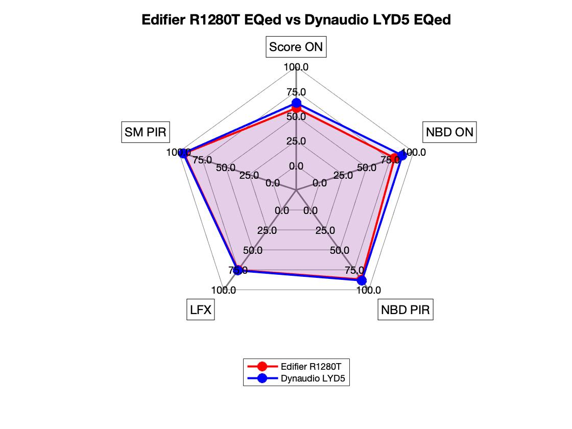 Edifier R1280T EQed vs Dynaudio LYD 5 EQed Radar.png