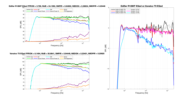 Edifier R1280T EQed vs Vantoo T0 EQed.png
