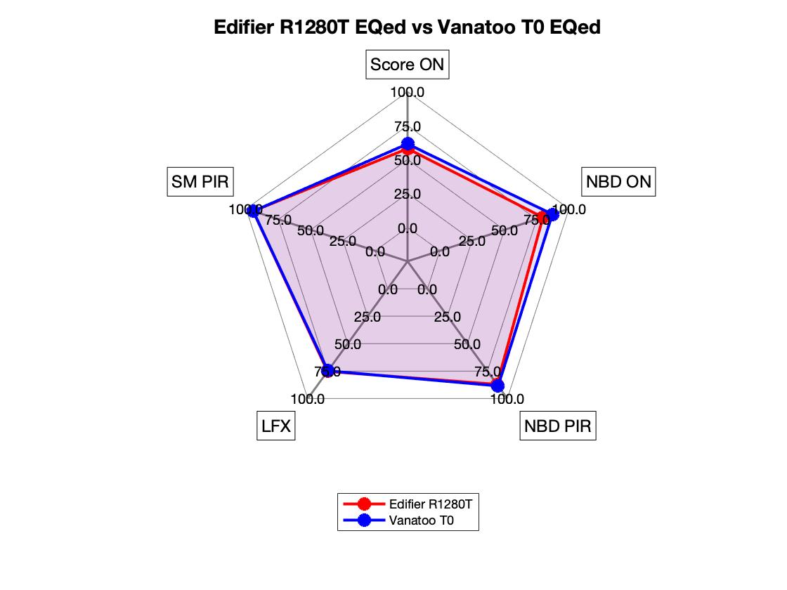 Edifier R1280T EQed vs Vantoo T0 EQed Radar.png