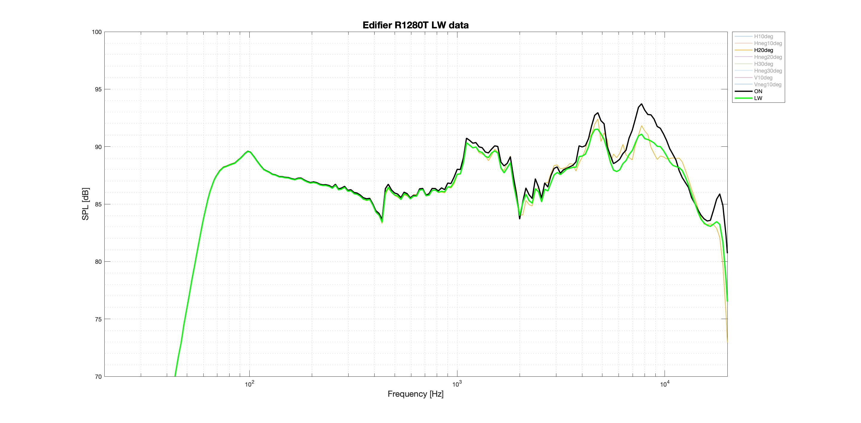 Edifier R1280T LW data best axis.png
