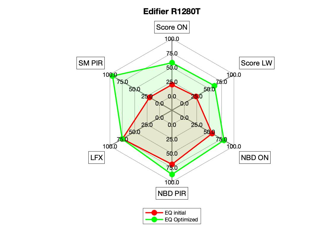 Edifier R1280T Radar EQ vs No EQ.png