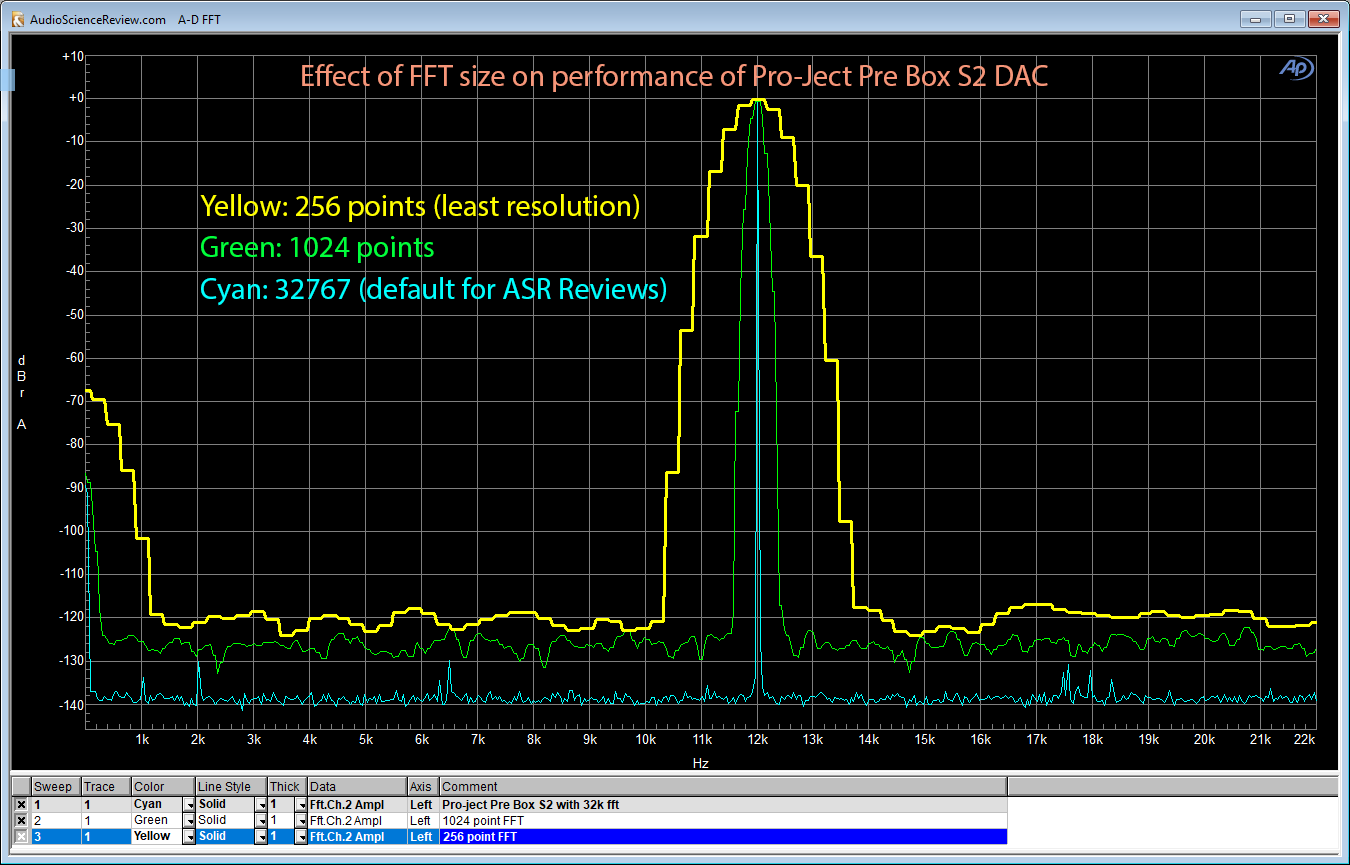 Effect of FFT size on audio measurements.png