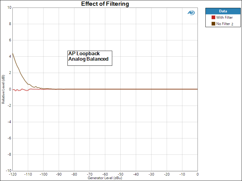 Effect of Filtering- AP Loopback.png