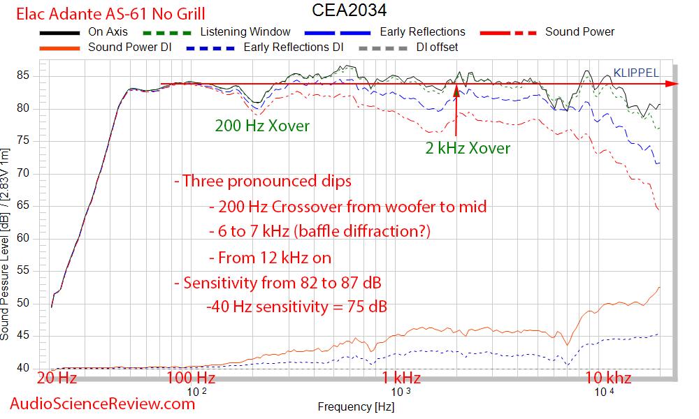 Elac Adante AS-61 Bookshelf Speaker CEA-2034 Spinorama Audio Measurements.png