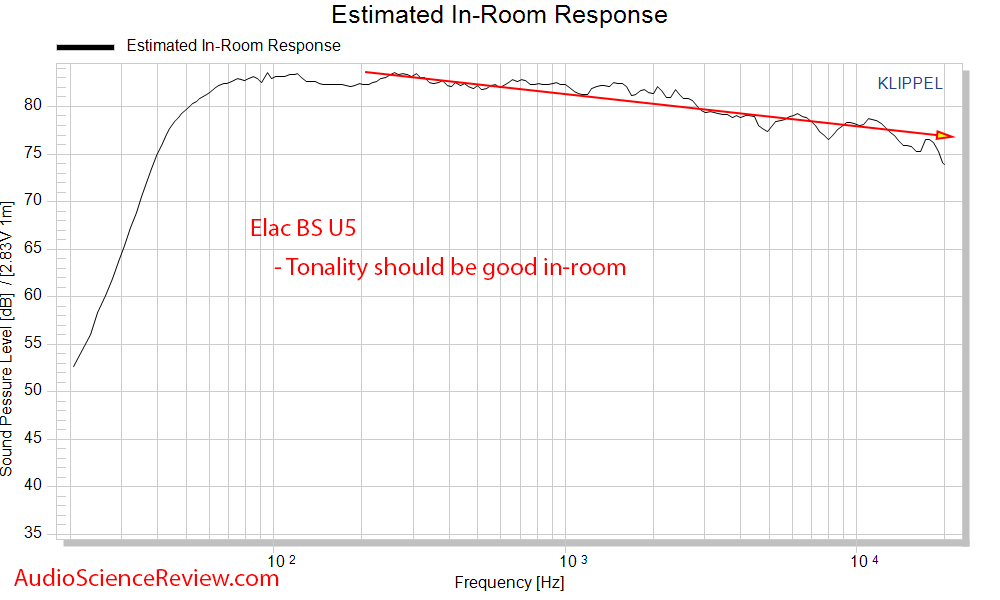 Elac BS U5 Slim 3-way bookshelf speaker cea-2034 spinorama Predicted In-room Response frequenc...png