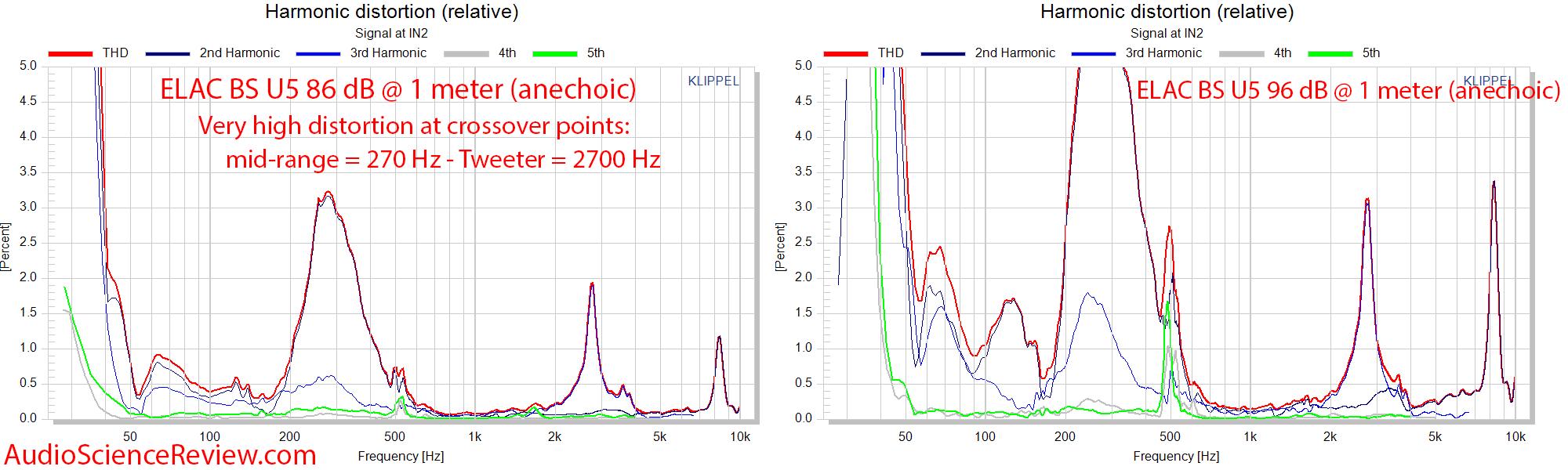 Elac BS U5 Slim 3-way bookshelf speaker THD distortion percentage frequency response measureme...png