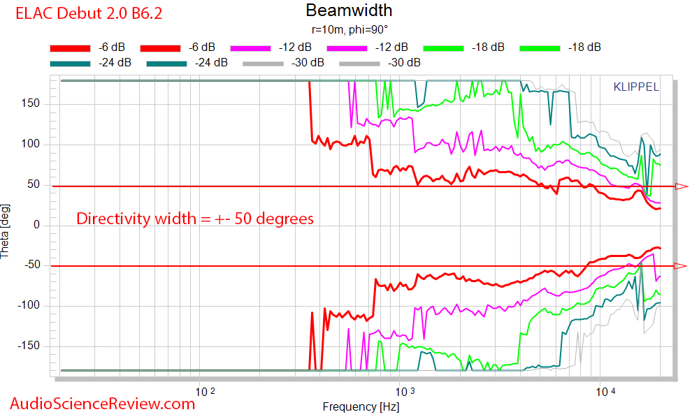 ELAC Debut 2.0 B6.2 beam width frequency measurements.png