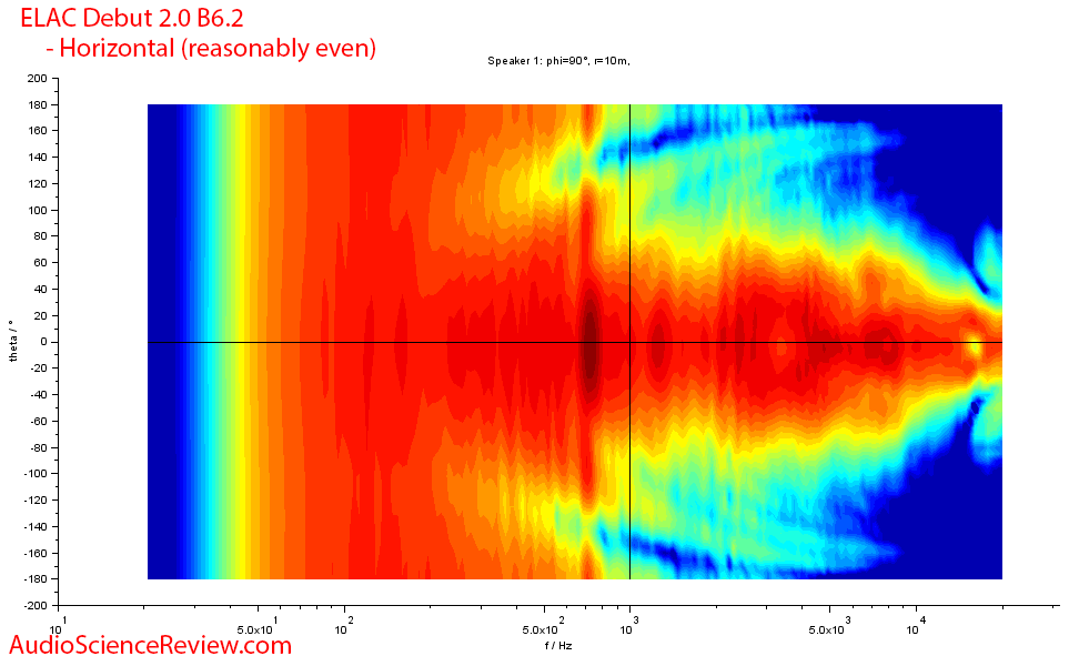 ELAC Debut 2.0 B6.2 horizontal directivity frequency measurements.png