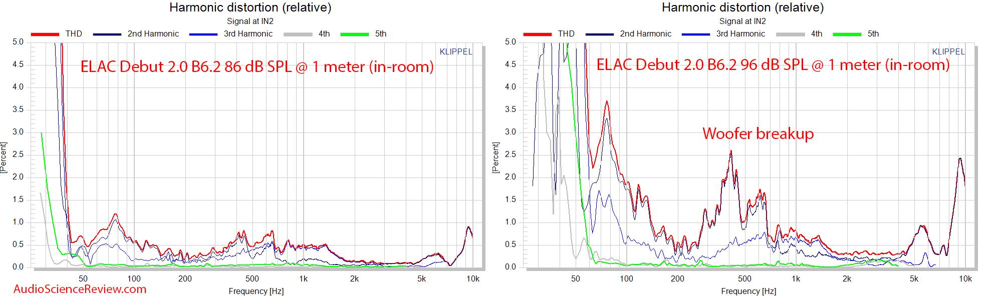 ELAC Debut 2.0 B6.2 relative THD distortion measurements.png