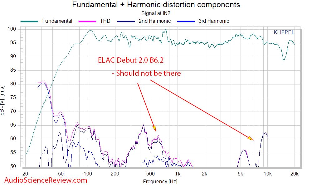 ELAC Debut 2.0 B6.2 THD distortion measurements.png