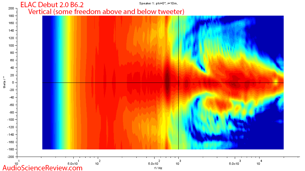 ELAC Debut 2.0 B6.2 Vertical directivity frequency measurements.png