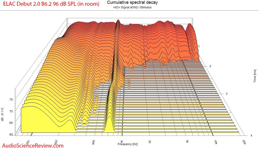 ELAC Debut 2.0 B6.2 waterfall CSD frequency measurements.png