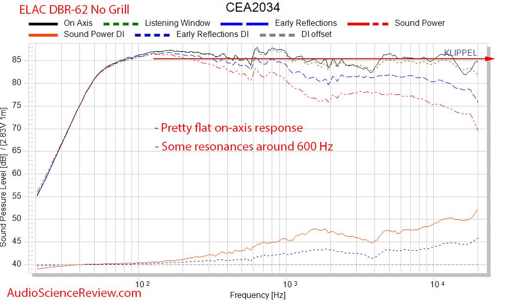 Elac Debut Reference DBR-62 Bookshelf Speaker CEA-2034 Spinorama Measurements (1).png