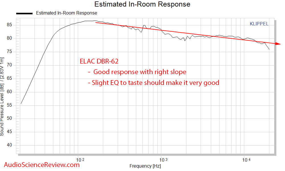 Elac Debut Reference DBR-62 Bookshelf Speaker CEA-2034 Spinorama Predicted In-Room Response Me...png