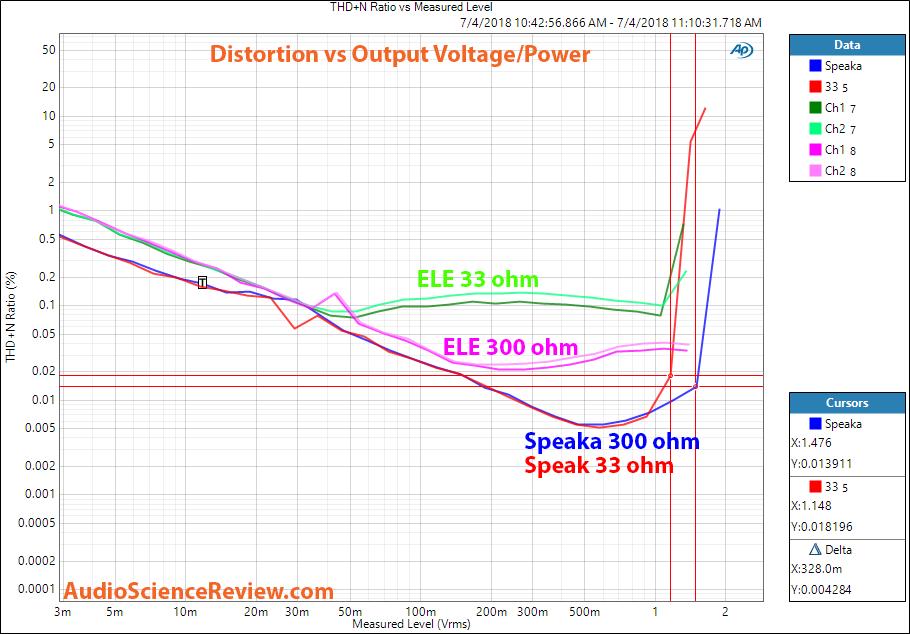ELE USB DAC distortion vs output power measurement.png