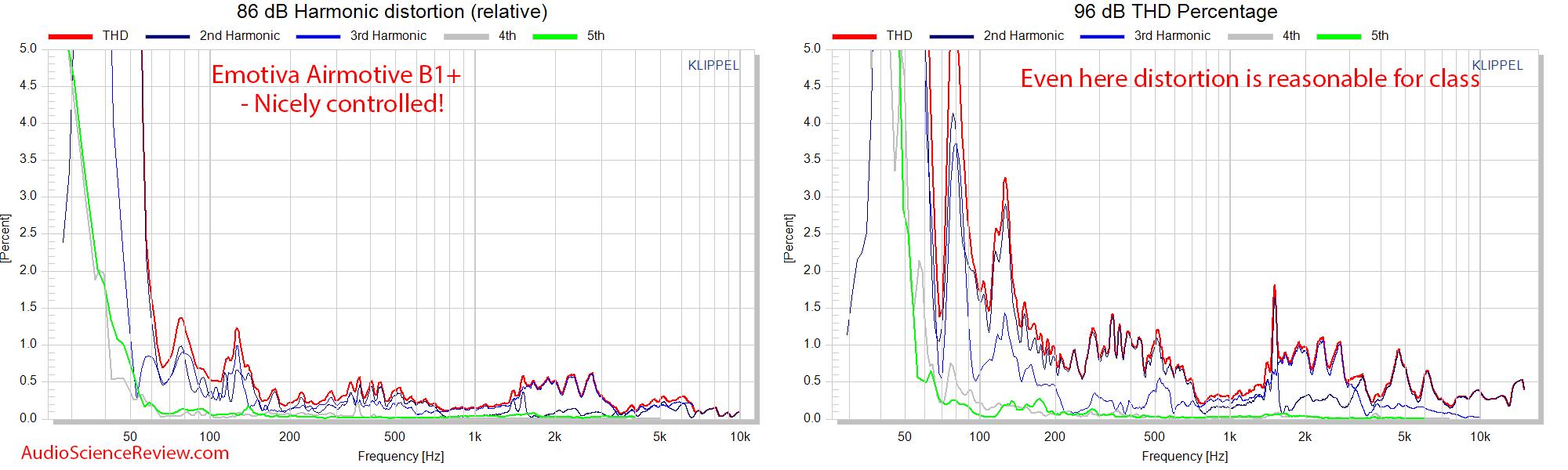 Emotiva Airmotiv B1+ distortion measurements.png