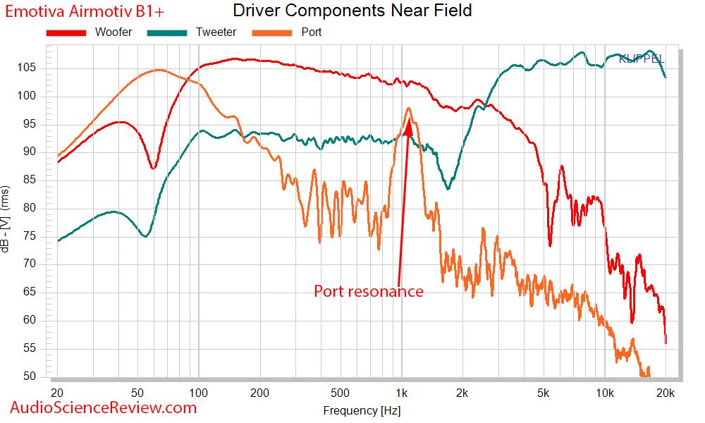 Emotiva Airmotiv B1+ driver frequency response measurements.png