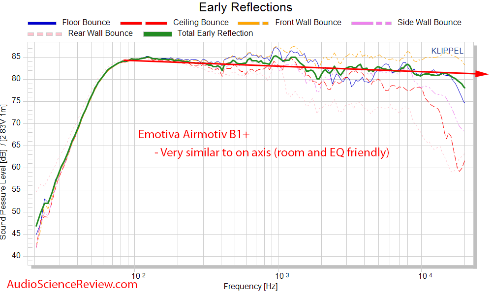 Emotiva Airmotiv B1+ early window frequency response measurements.png