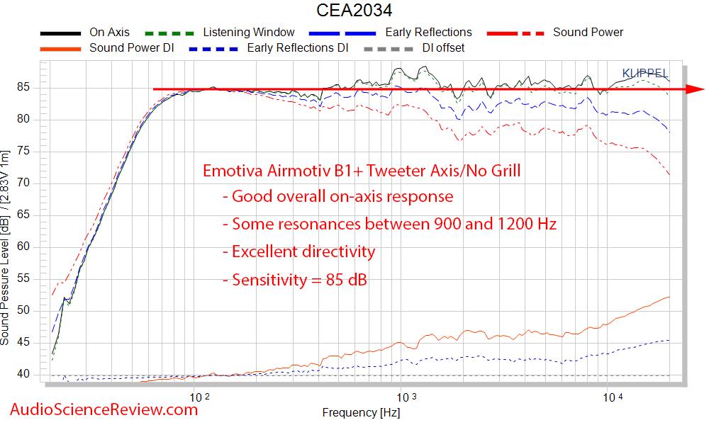 Emotiva Airmotiv B1+ frequency response measurements.png