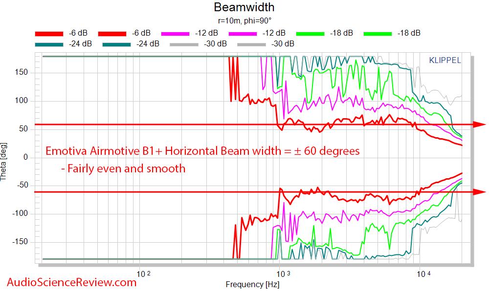 Emotiva Airmotiv B1+ Horizontal Beam width measurements.png