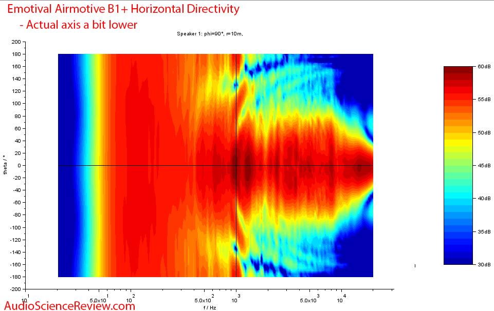 Emotiva Airmotiv B1+ Horizontal directivity measurements.png