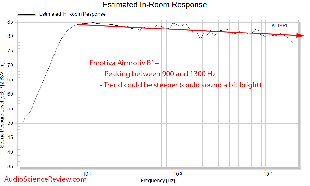 Emotiva Airmotiv B1+ predicted in-room frequency response measurements.png