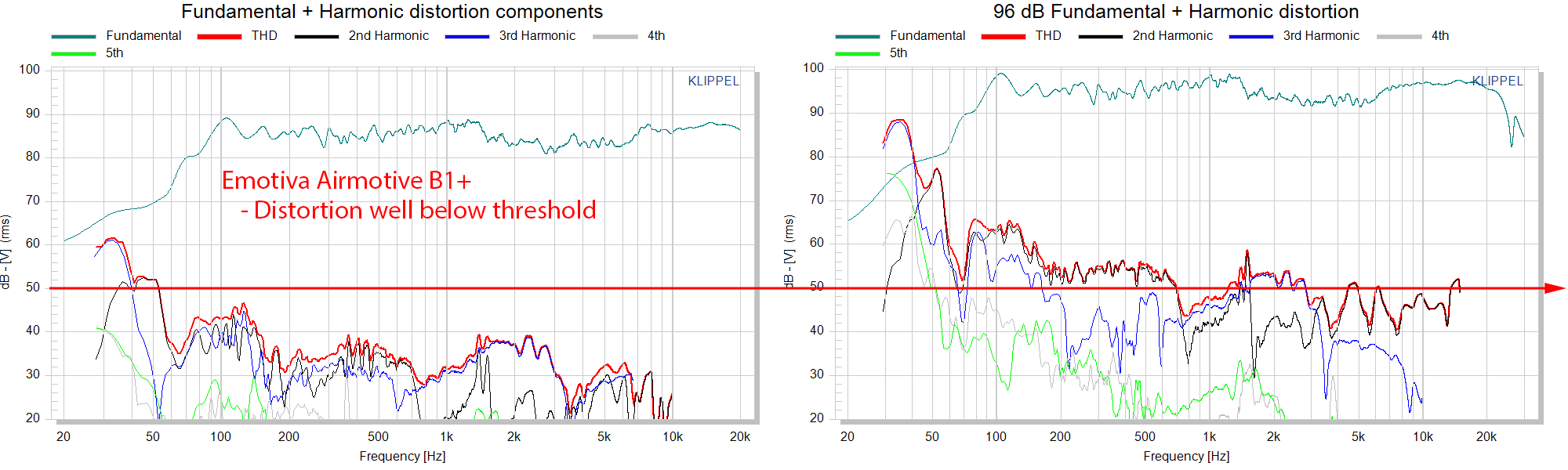 Emotiva Airmotiv B1+ THD distortion measurements.png