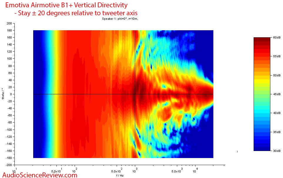 Emotiva Airmotiv B1+ Vertical directivity measurements.png
