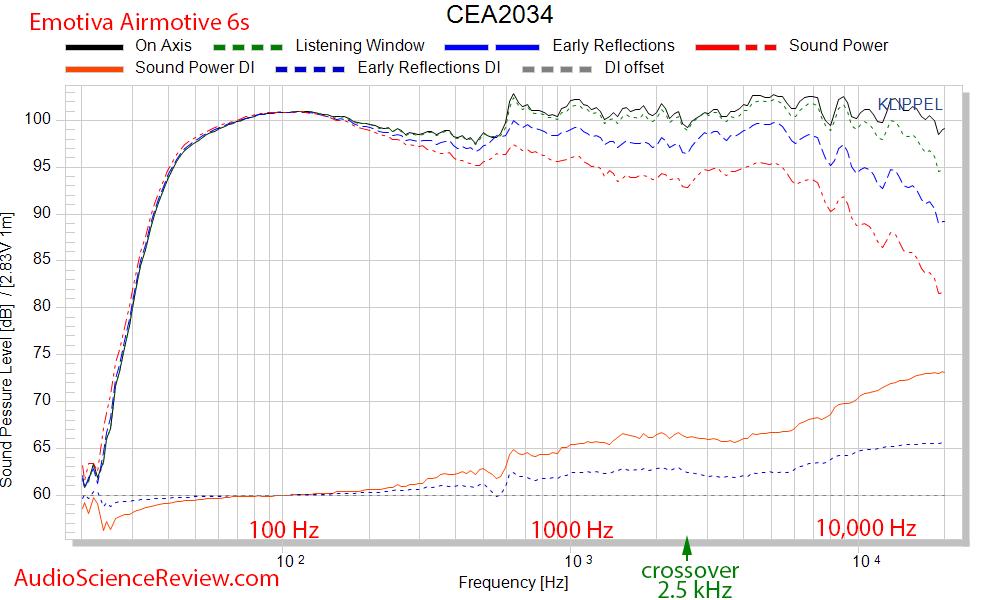 Emotiva Airmotive 6S Powered Monitor Speaker CEA-2034 Spinorama Audio Measurements.png