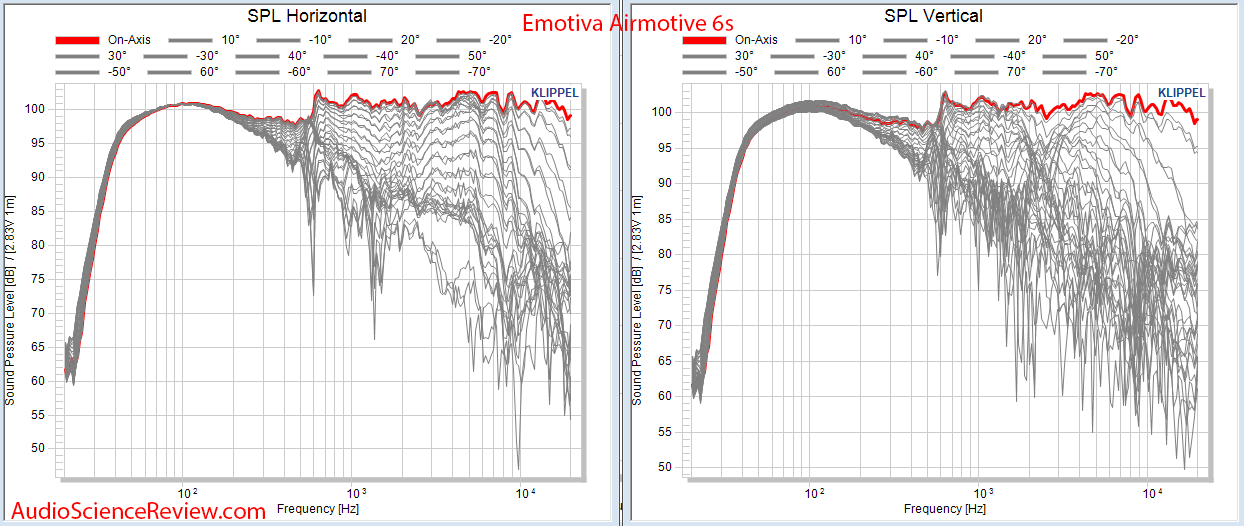 Emotiva Airmotive 6S Powered Monitor Speaker CEA-2034 Spinorama Full Reflections Audio Measure...png