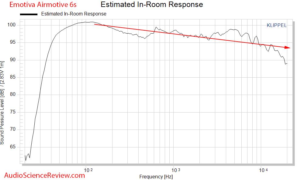Emotiva Airmotive 6S Powered Monitor Speaker CEA-2034 Spinorama In-room Response Audio Measure...png