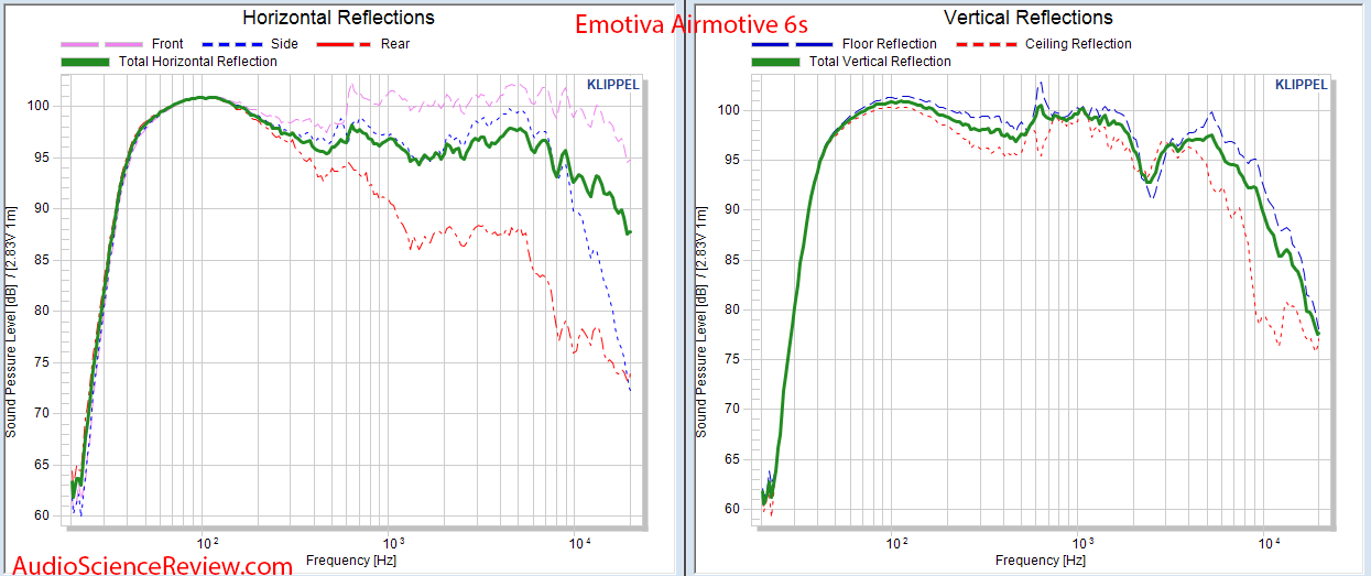 Emotiva Airmotive 6S Powered Monitor Speaker CEA-2034 Spinorama Reflections Audio Measurements.png