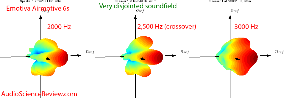 Emotiva Airmotive 6S Powered Monitor Speaker Crossover Soundfield Audio Measurements.png